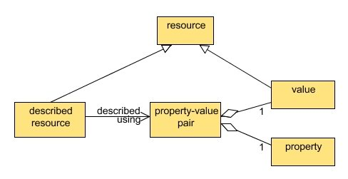 Figure 1 - the DCMI resource model