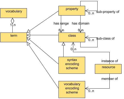 Figure 3 - the DCMI vocabulary model
