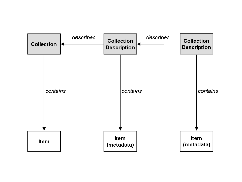 Figure 2: Collections and Collection-Descriptions