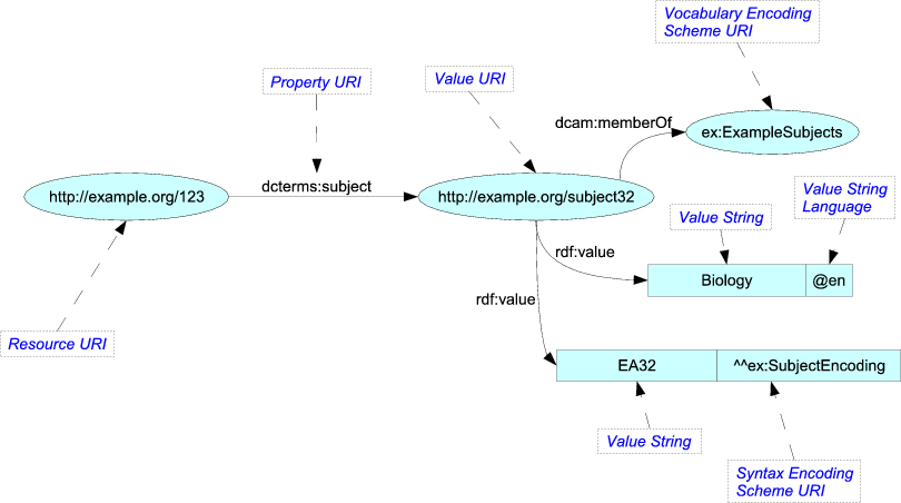 Example RDF graph