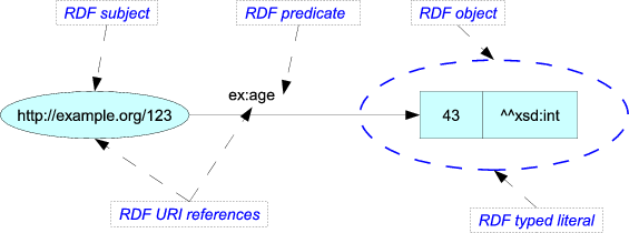 RDF triple example