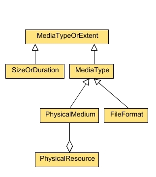 Figure 2 - the Classes associated with the Format property